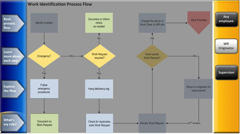 Figure 5: The Process Flow Viewer promotes learning through interactive, drill-down learning.
